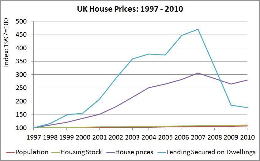 UK būstų kainos 1997-2010