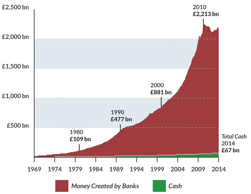 Grynųjų ir bankų skaitmeninių pinigų emitacija