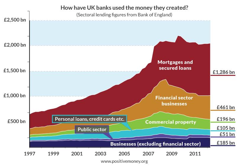 Kur UK bankai panaudojo naujai sukurtus pinigus