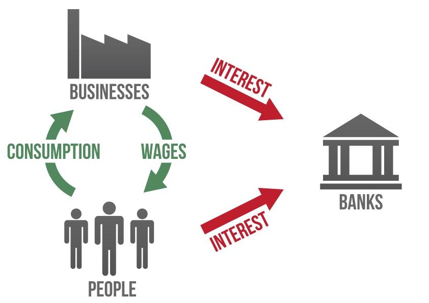 Reali ekonomika subsidijuoja bankus.